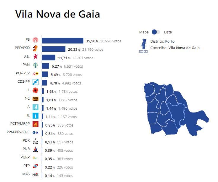 Resultados Gaia